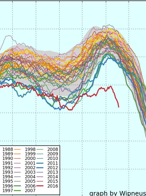 Global sea ice extent NSIDC data