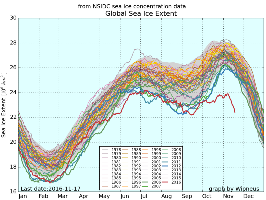 2016: The Year Polar Sea Ice Got Scary Weird