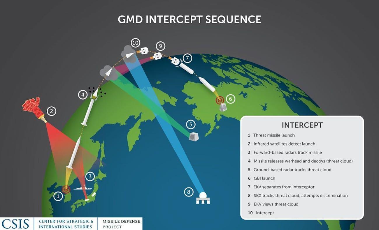 ICBM testing map