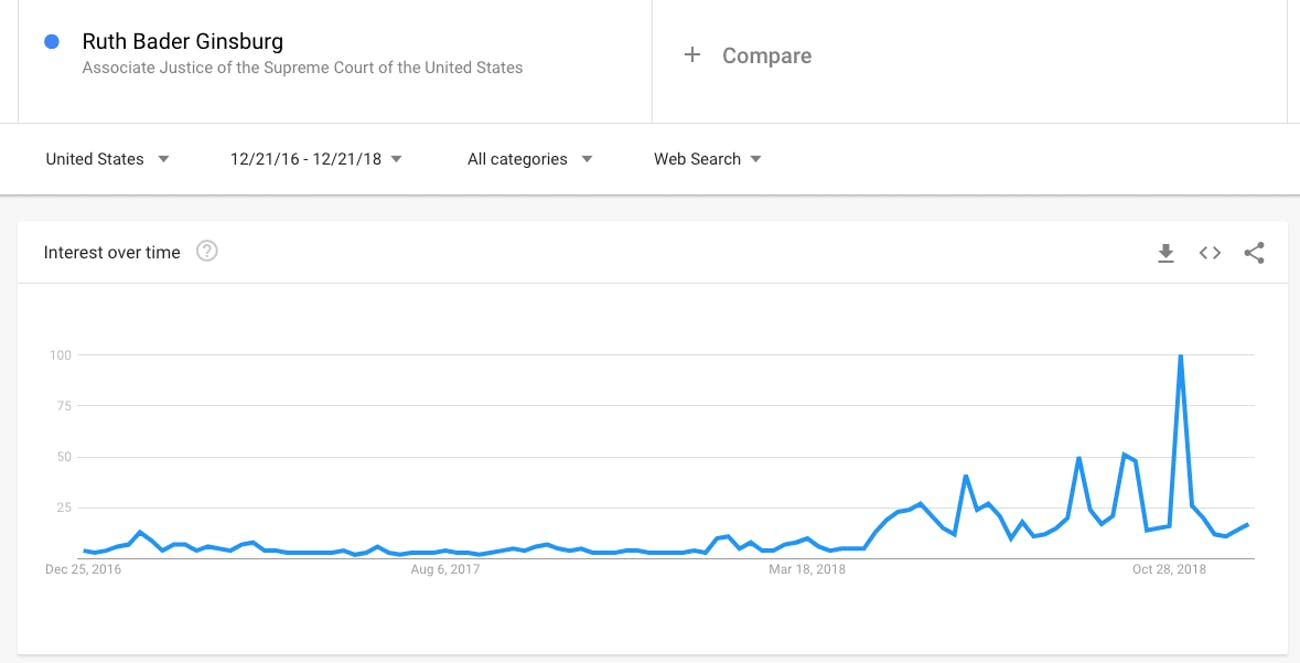 Search interest in Ruth Bader Ginsburg
