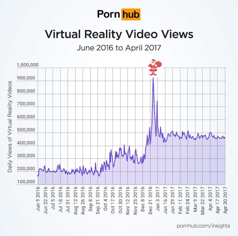 Pornhub VR porn growth