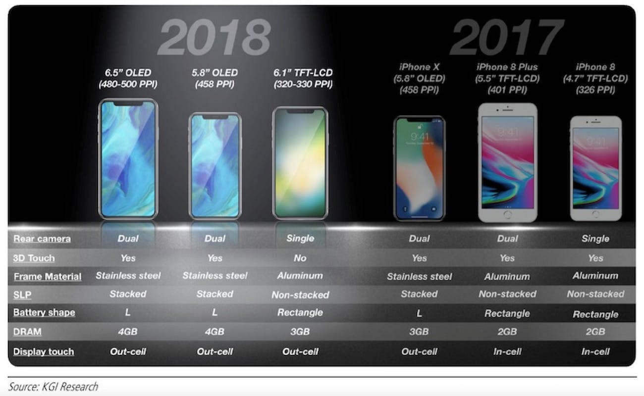 apple iphone predictions