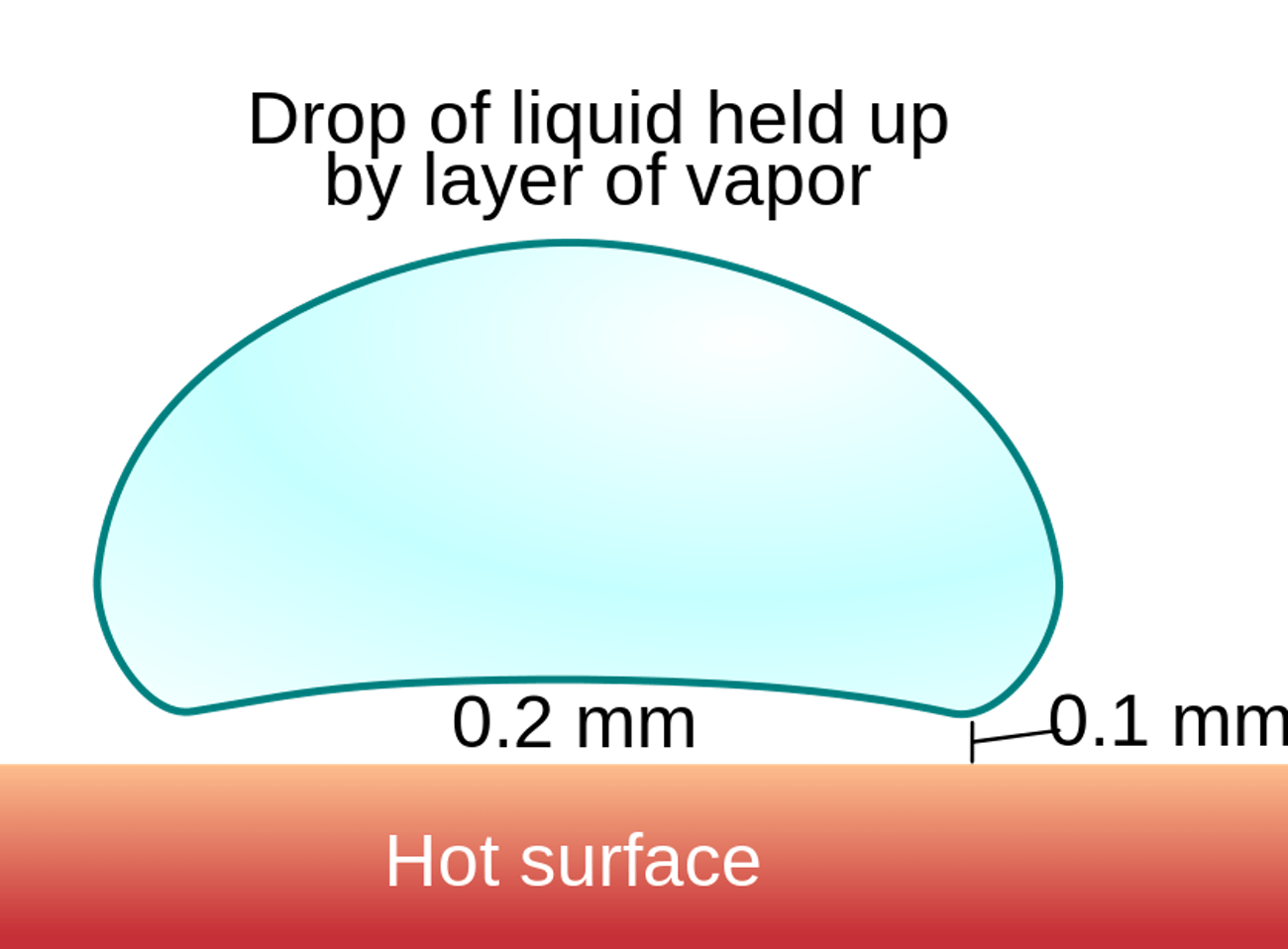 Leidenfrost Effect