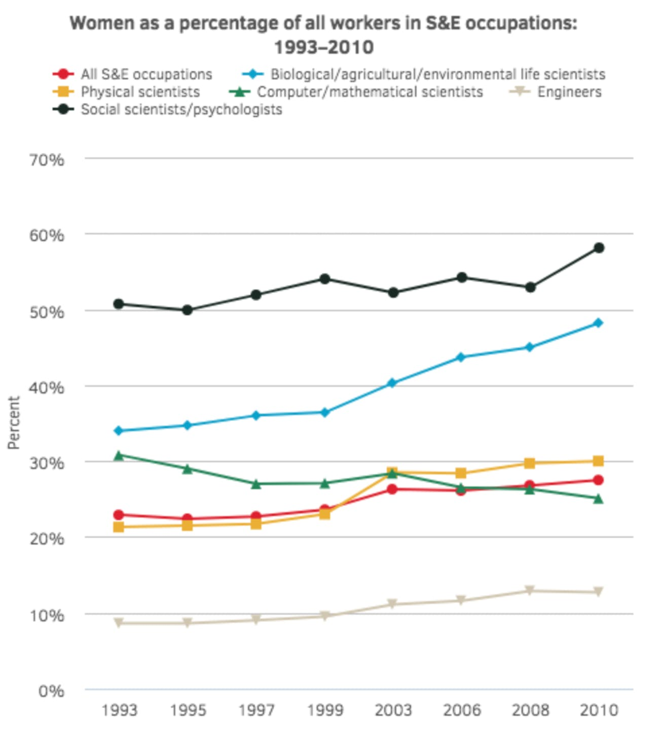 National Science Foundation charts women's employment in STEM fields.