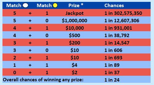 Mega millions prizes table