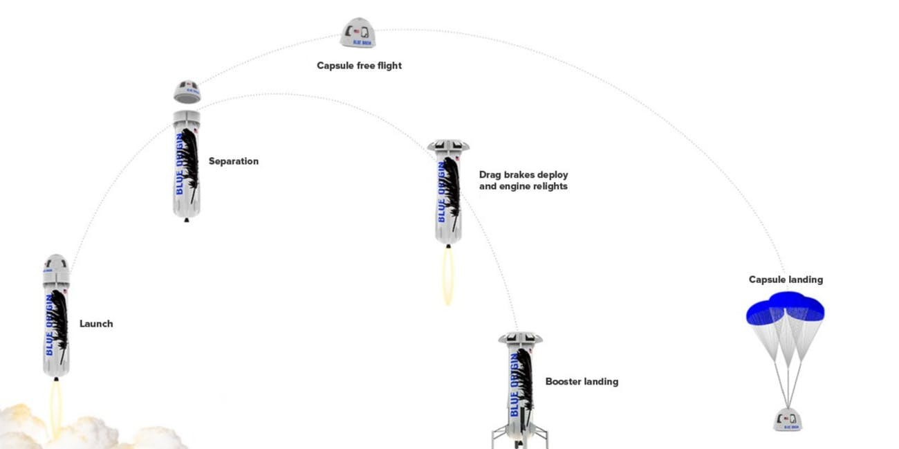 Blue origin new shephard trajectory