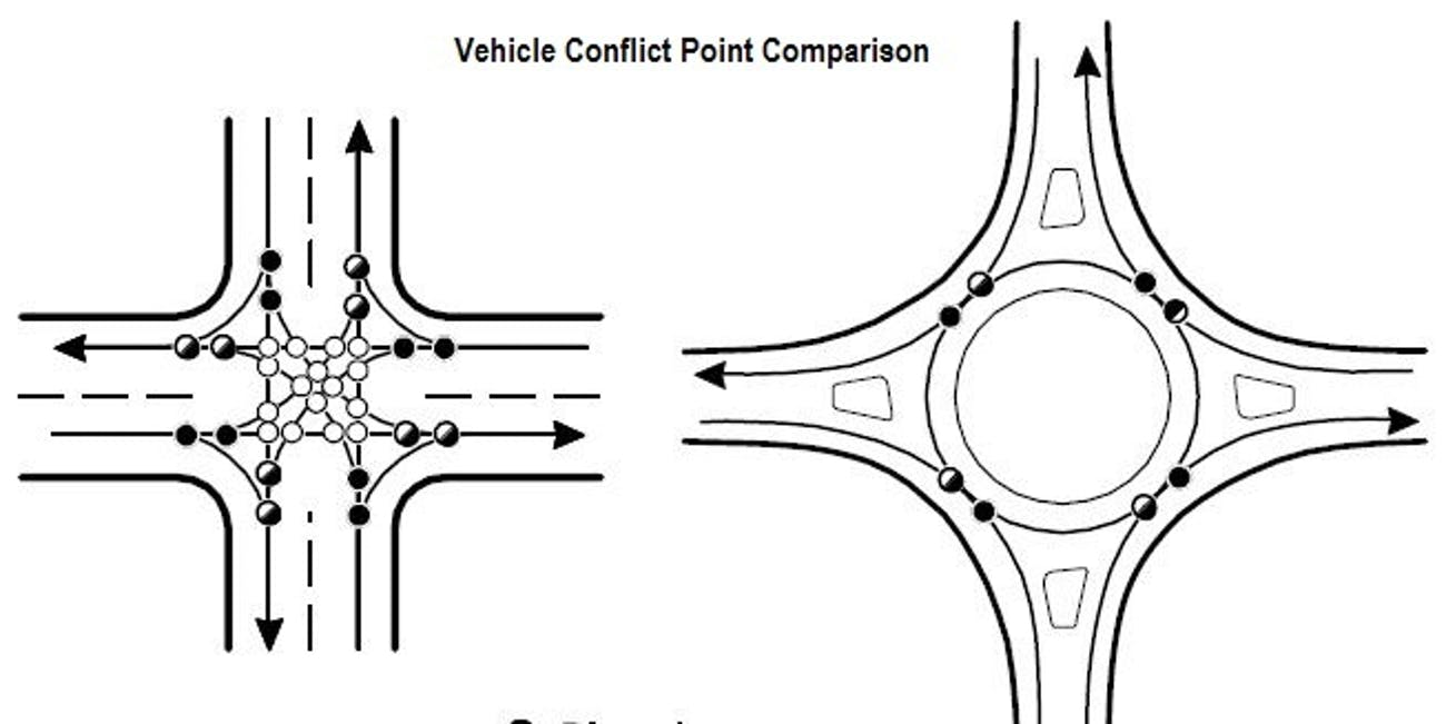 conflict points Department of Transit roundabout intersection urban planning