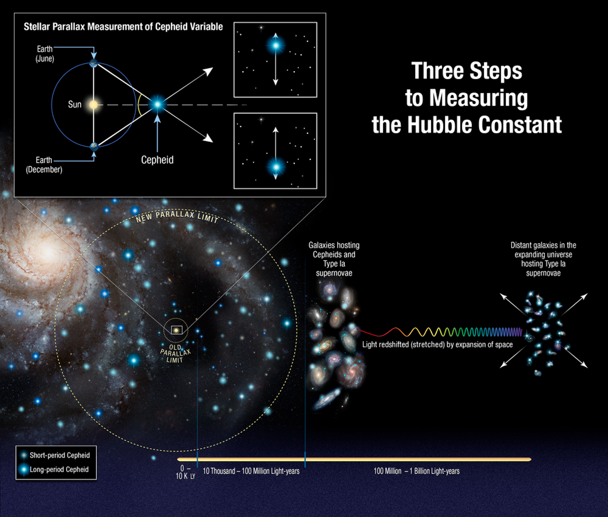 """New Hubble Data Shows """"New Physics"""" At Work in Space"""