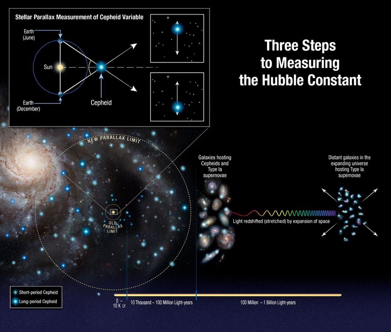 This illustration shows the three steps astronomers used to measure the universe's expansion rate to an unprecedented accuracy, reducing the total uncertainty to 2.3 percent. Astronomers made the measurements by streamlining and strengthening the construction of the cosmic distance ladder, which is used to measure accurate distances to galaxies near to and far from Earth.
