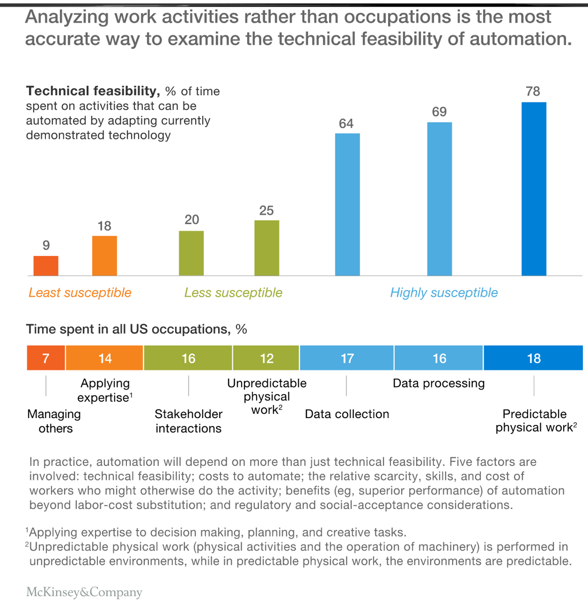 Six Job Types That Automation Will Reduce Or Eliminate