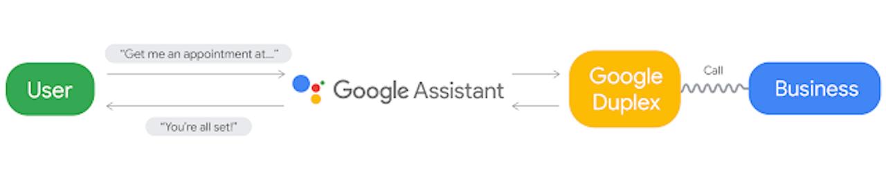 google duplex assistant end to end graph