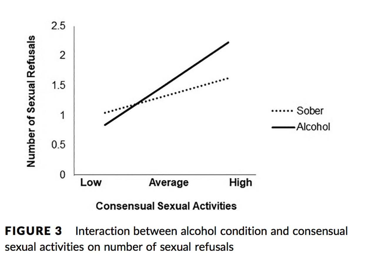 alcohol sexual aggression