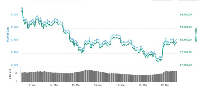 Bitcoin over the past week.