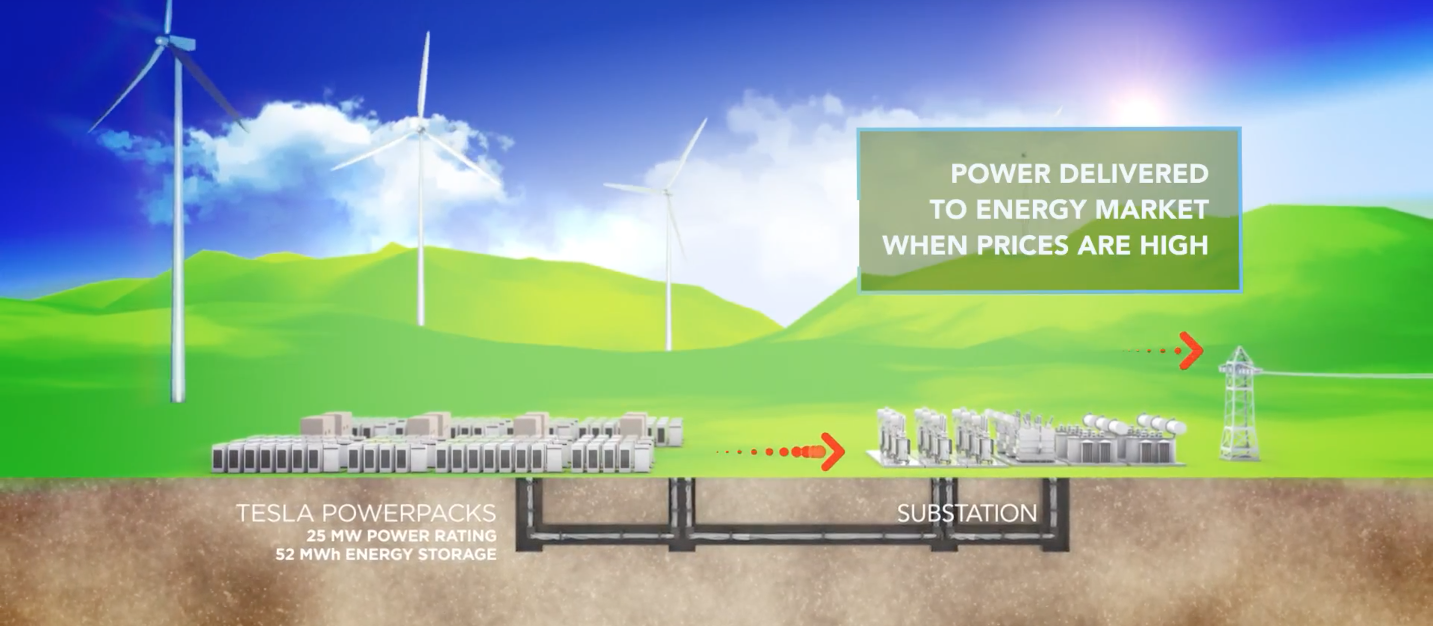 Teslas Next Giant Battery Is Coming To A South Australian Wind Farm Power Diagram Inverse