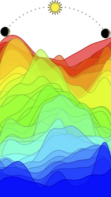 Many genes peak in activity at different times of day. This set of 41 genes, each shown as a different color, shows a robust wave of circadian expression. By monitoring the level of each gene relative to the others, the TimeSignature algorithm learns to 'read' your body's internal clock.