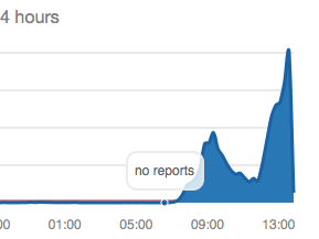 Reported server problems spiked in the past 24 hours.