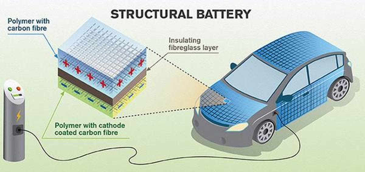Could This Be the Future of How Electric Car Batteries Are Designed?