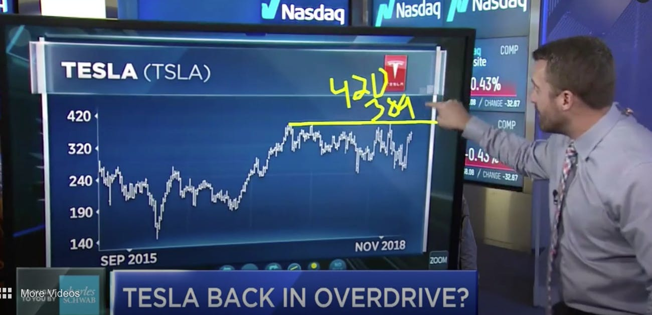 Gordon forecasts the Tesla stock trend line hitting $420 per share, even with the expected dips.