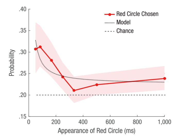 """""""Probability that participants chose the red circle on trials in which they claimed to have had time to make a choice."""""""