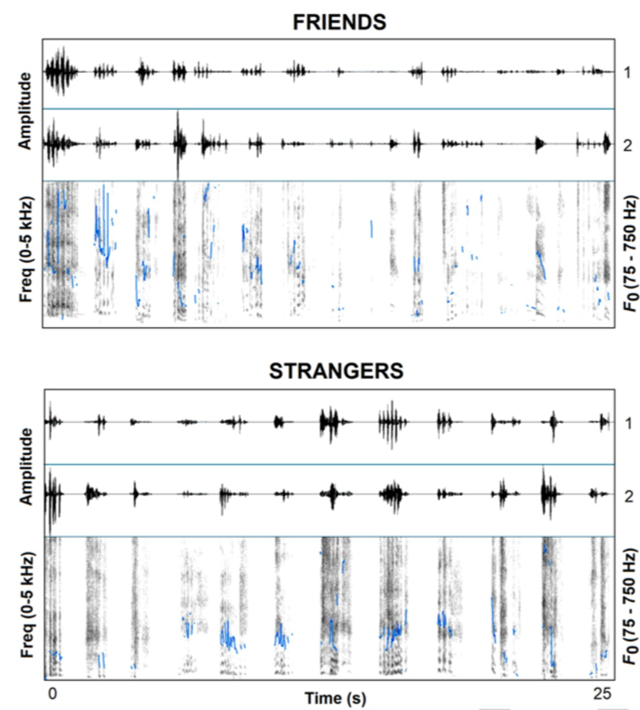 Researchers showed that the sounds of friends or strangers laughing together are noticeably different.