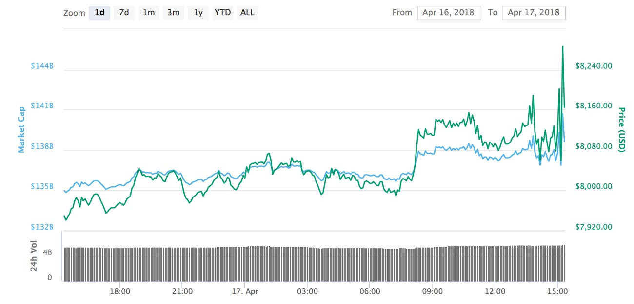 Bitcoin's price has jumped over the past 24 hours.