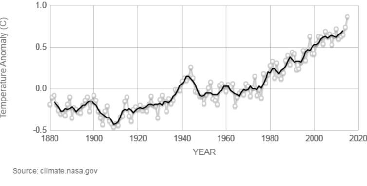 Change in global surface temperature relative to 1951-1980 average temperatures. Although they fluctuate from year to year, average global temperatures have been rising for decades.