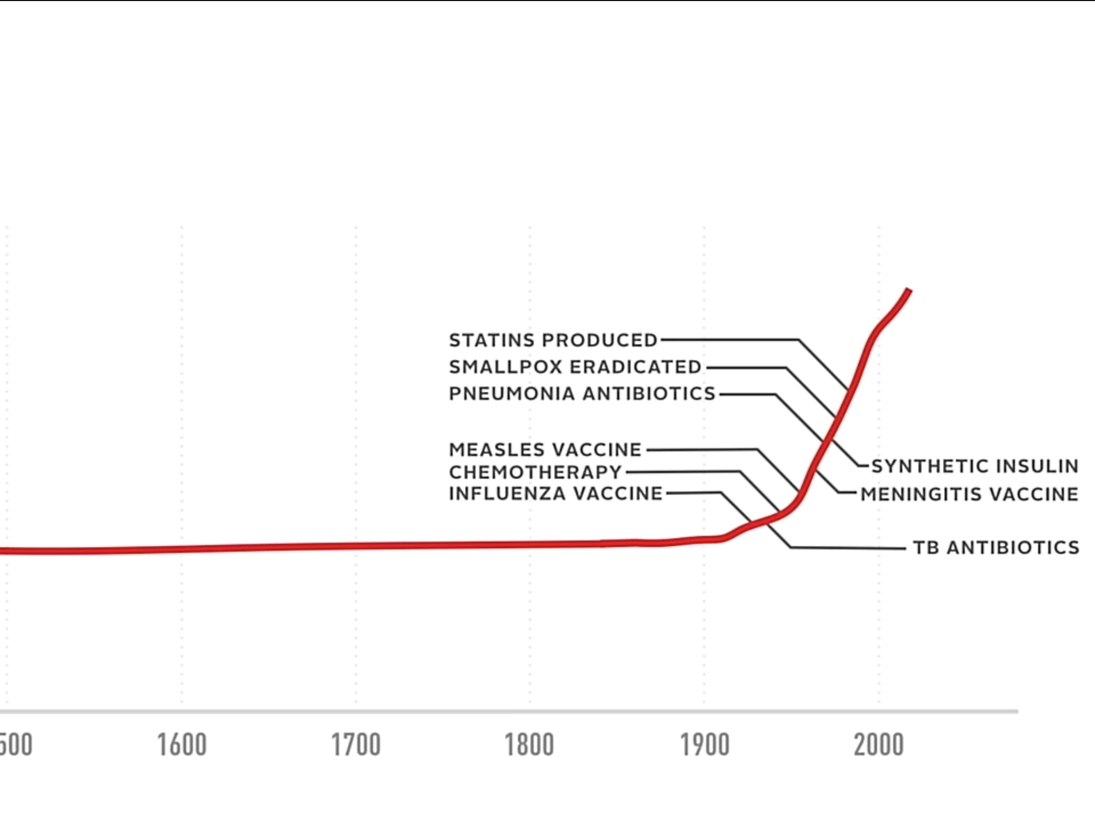 Life expectancy over the past six centuries, according to Zuckerberg and Chan.