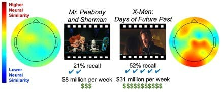 """""""Mr. Peabody and Sherman"""" performed the worse in this study."""