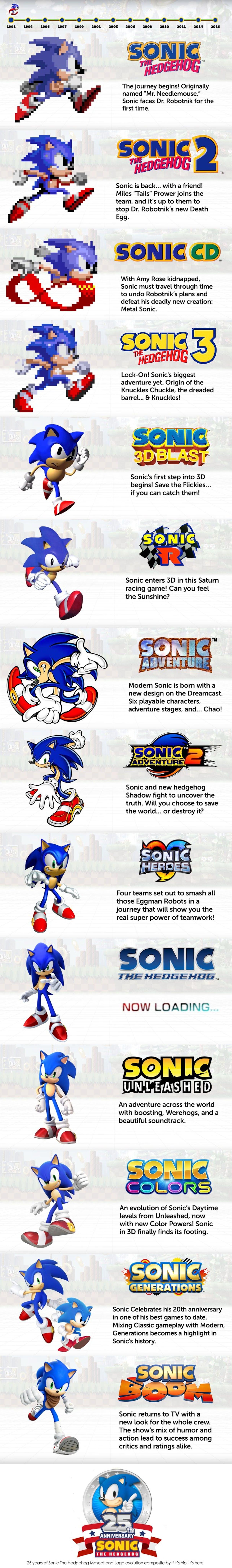 Sonic the Hedgehog Evolution