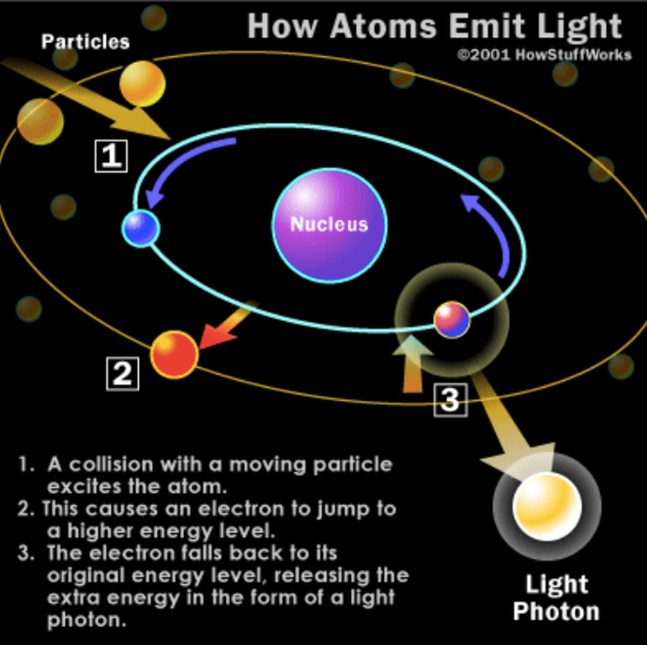 Not Aliens How An Arc Flash Turned The New York City Sky Electric Electrical Circuits Howstuffworks Atoms Emitting Light