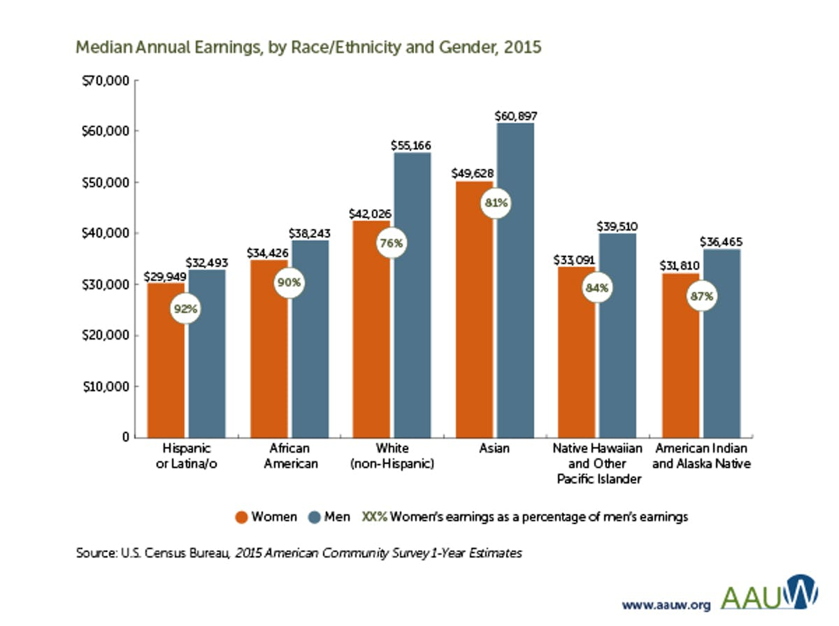 median annual earnings race ethnicity and gender