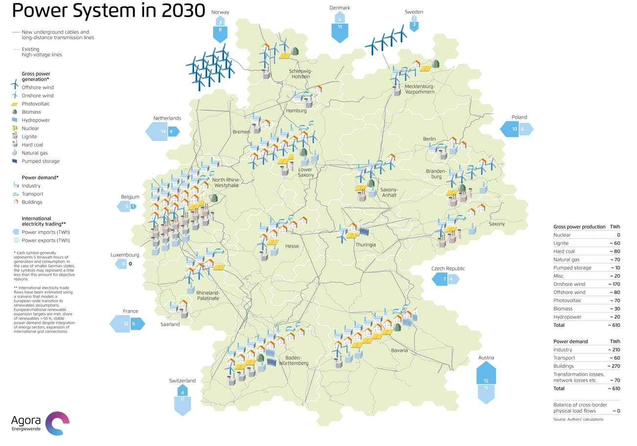 2030 Germany Green Stuff