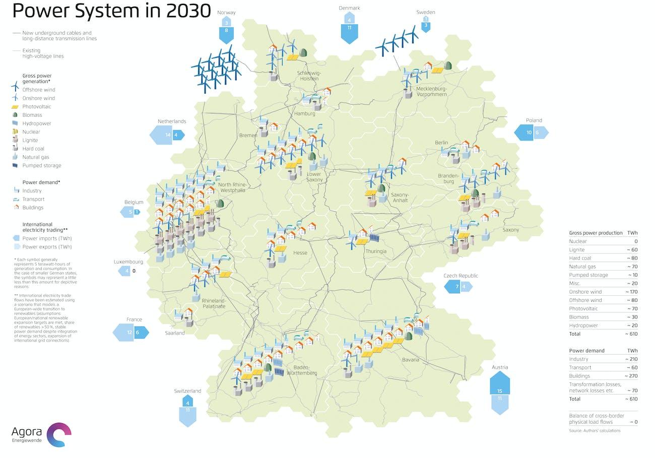 2030 Germany Green Stuff