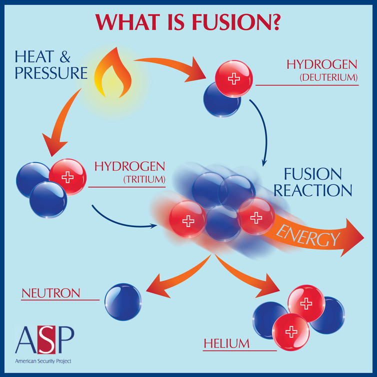Adding heat to two isotopes of water can result in fusion