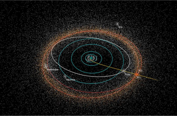 These are the orbits of some other objects in the Kuiper Belt, which Pluto is part of.
