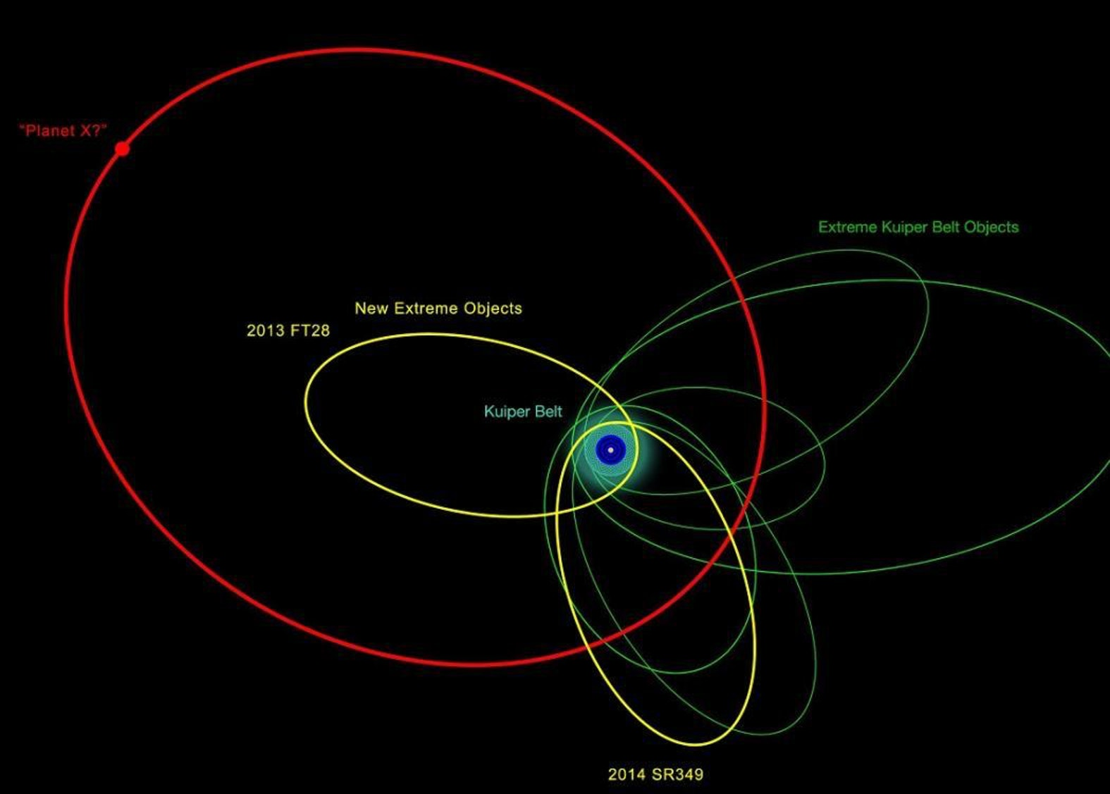New objects in the outer edges of the solar system could help the search for Planet Nine.