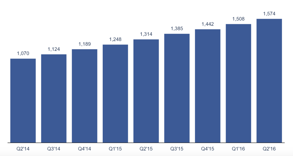 Mobile monthly active users (in millions)