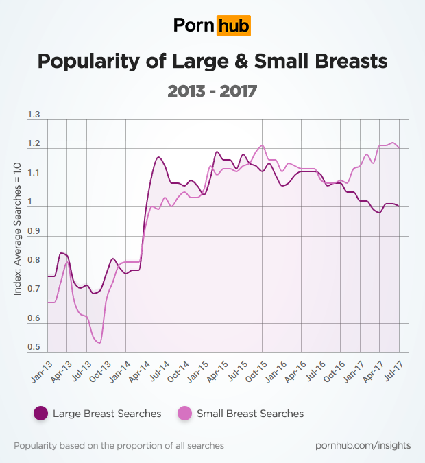 All graph porn size tits have hit the