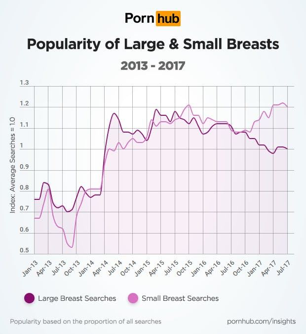Pornhub Reveals More People Are Searching For Small Breasts In Porn  Inverse-8263