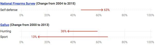Why americans own guns chart