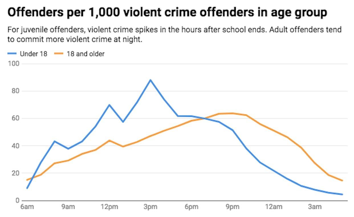 DST crimes Conversation chart