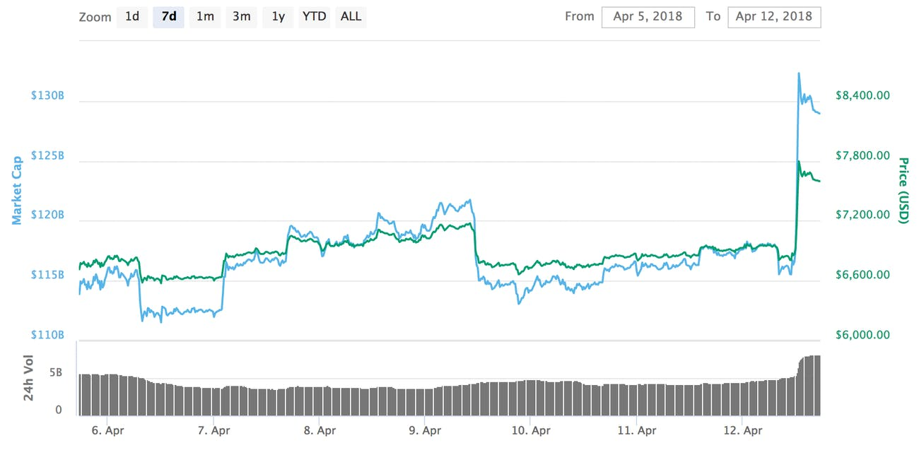 Bitcoin's price has surged over the past 24 hours.