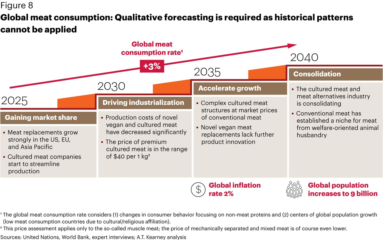 Meat consumption's shift over the coming years.