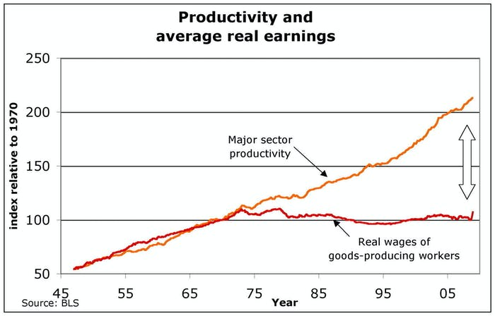 Lots more productivity; not much more earning.