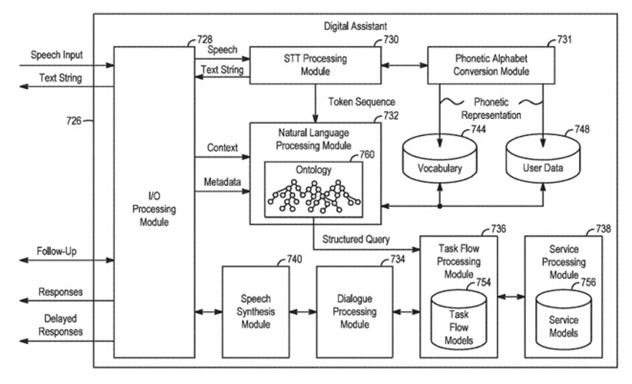 Patent Reveals New Siri Feature That Could Help It Rival