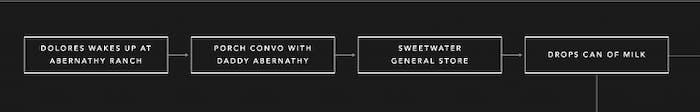 Westworld Storyline Builder