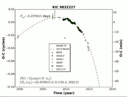 A model predicting when a binary star will merge and explode is so far proving accurate.