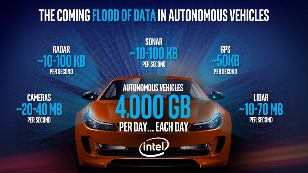 Intel to provide computing power for Delphi autonomous cars