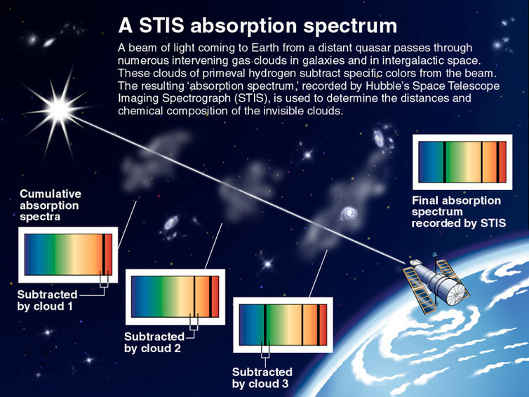 Light from a distant quasar passes through intervening gas clouds in galaxies and in intergalactic space. These clouds of primeval hydrogen subtract specific colors from the beam. The resulting 'absorption spectrum' can help determine the distances and chemical composition of the invisible clouds.