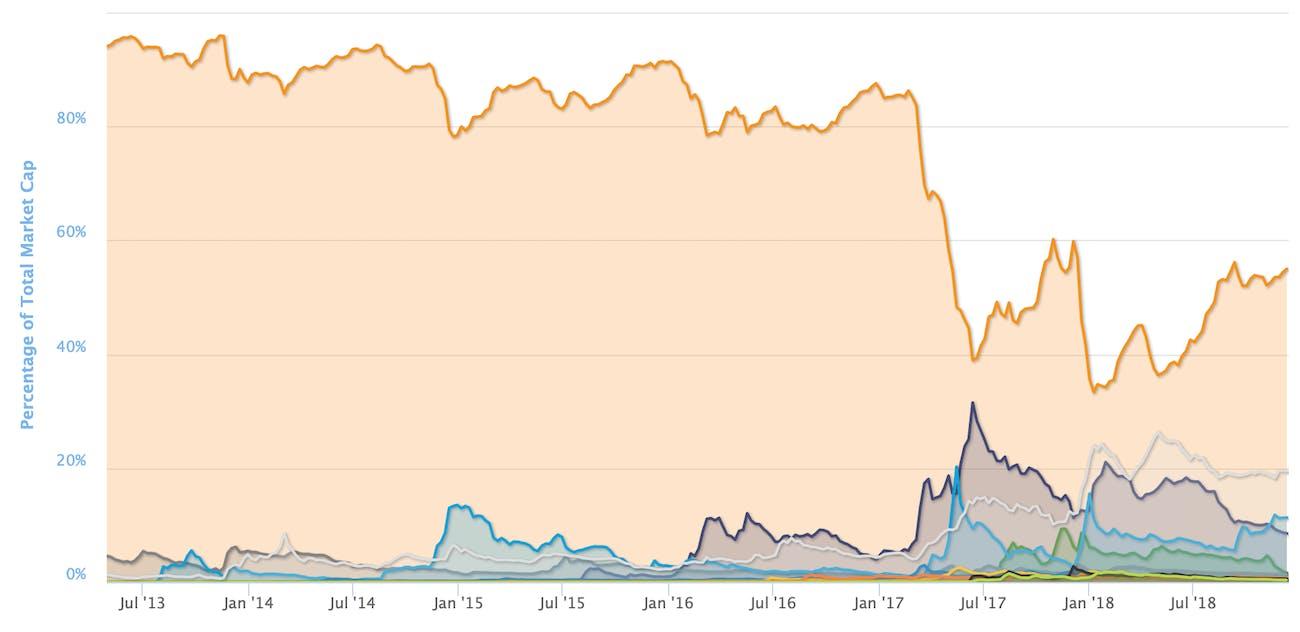 Bitcoin's market cap over time.